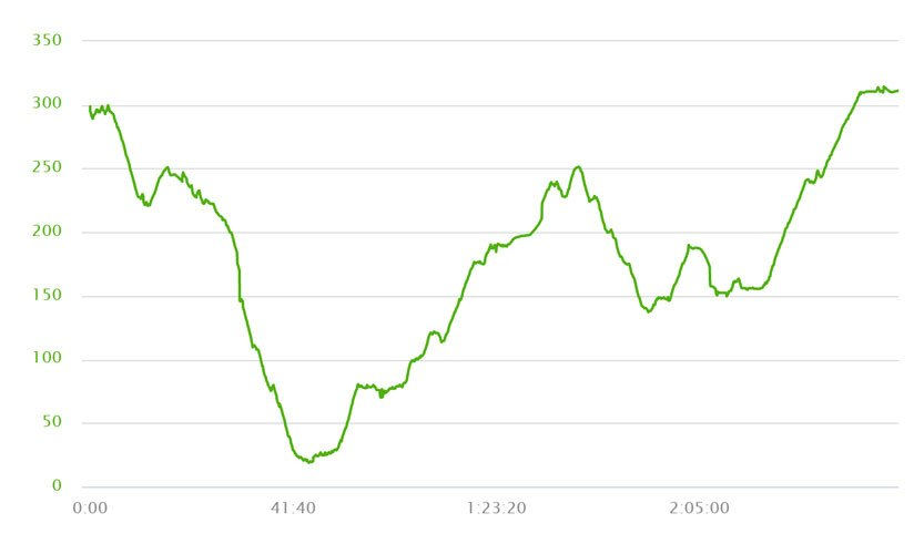 Tiromoana Bush Walk Elevation Profile